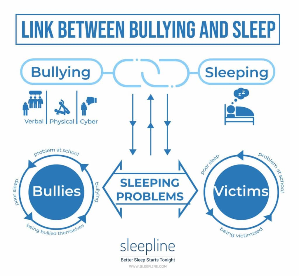bullying and sleep